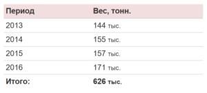 импорт кофе в Россию 2018-2019